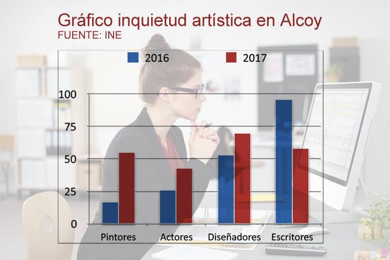 Según una encuesta del CIS tres de cada cuatro alcoyanos son actores, pintores, diseñadores o tienen pensado escribir un libro en 2017